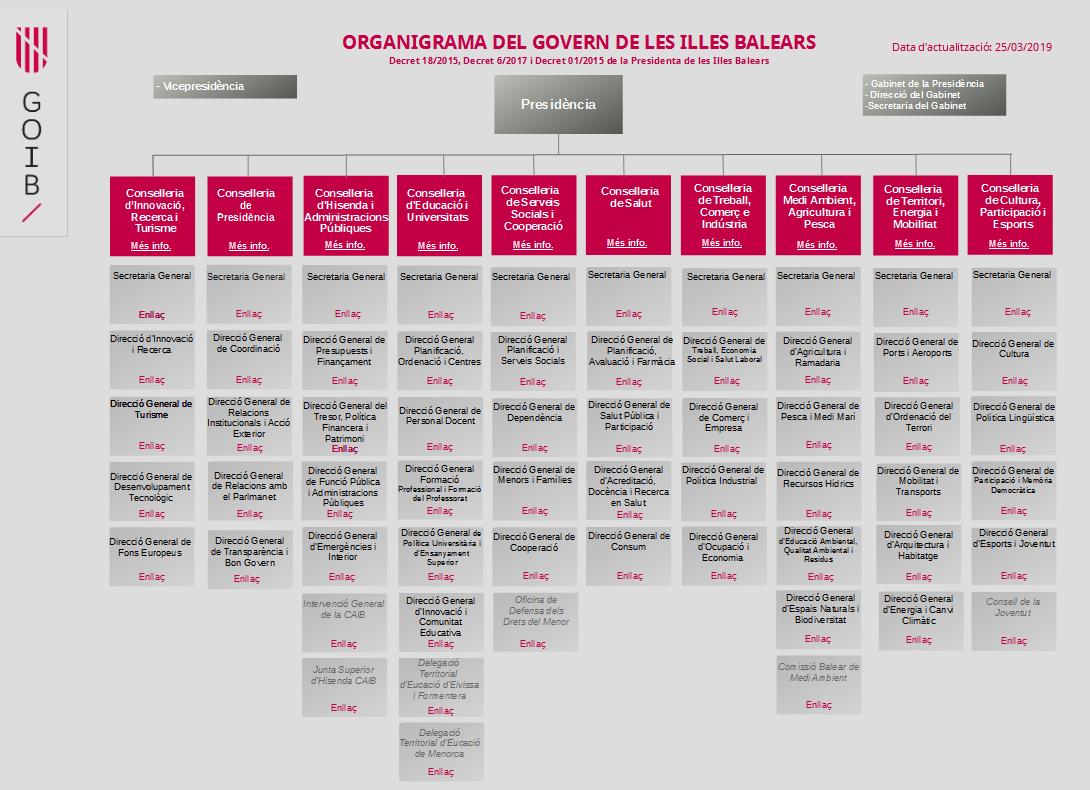 Estructura Del Gobierno De Las Illes Balears Legislatura