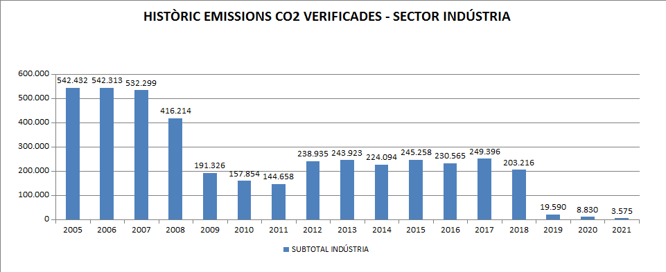 CO2sect industria.png